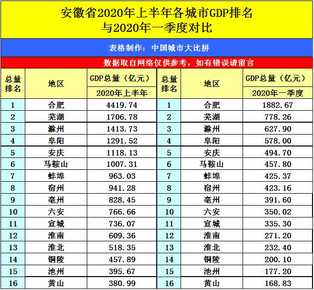 颍上县gdp名2020_颍上县2020规划图