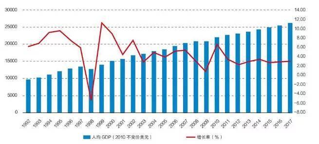 山东未来10年gdp增长预测_摩根资产 美国正处经济周期后期,预计未来10到15年中国实际GDP年均增长5(3)