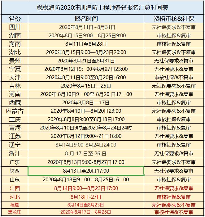 2020一级消防工程师报名时间汇总!(最新发布)
