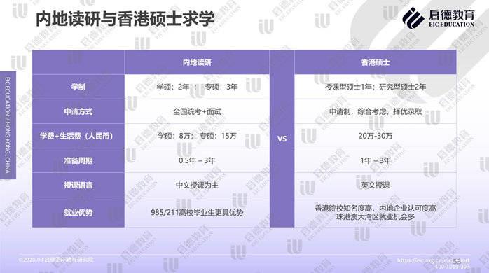 香港高校的招生要求以GPA和英语成绩为主