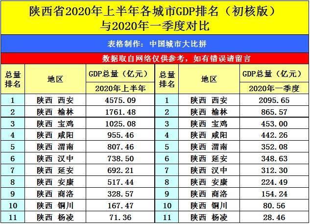 西安市上半年gdp排名_地方GDP半年报出炉 陕西超过天津,河南首破2万亿大关