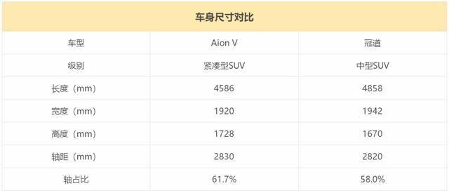 开Aion V跑了次长途,第一次动了买部EV的念头