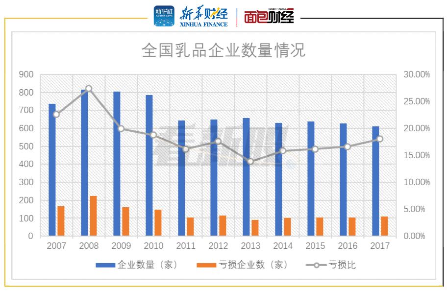 【看新股】乳制品企业扎堆上市 行业集中度趋升