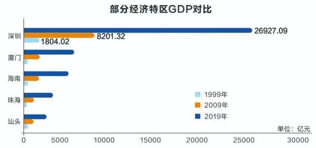 2019年厦门经济总量_以厦门经济设计背景图
