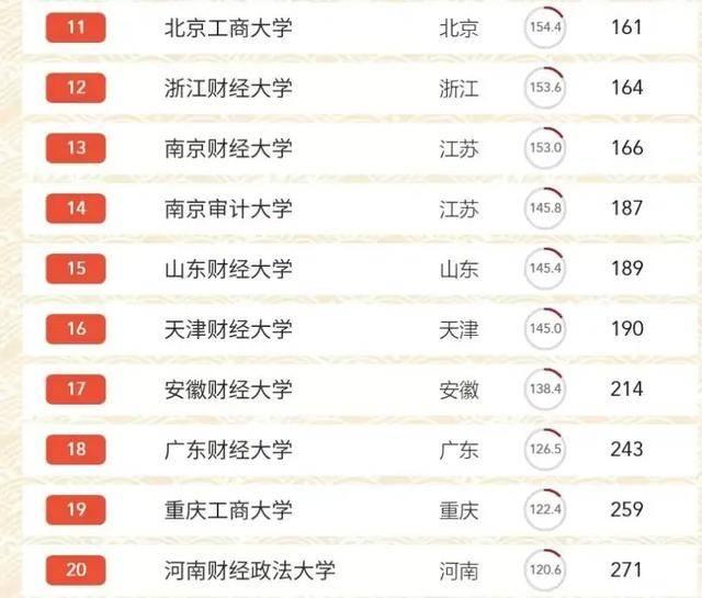 中国财经类大学最新排名:51所大学上榜,上海财