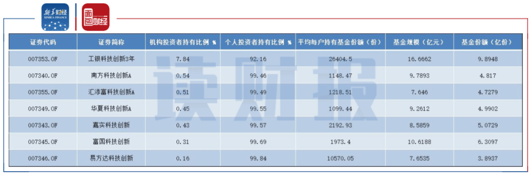 【读财报】已有6只获批 创业板战略配售基金业绩值得期待