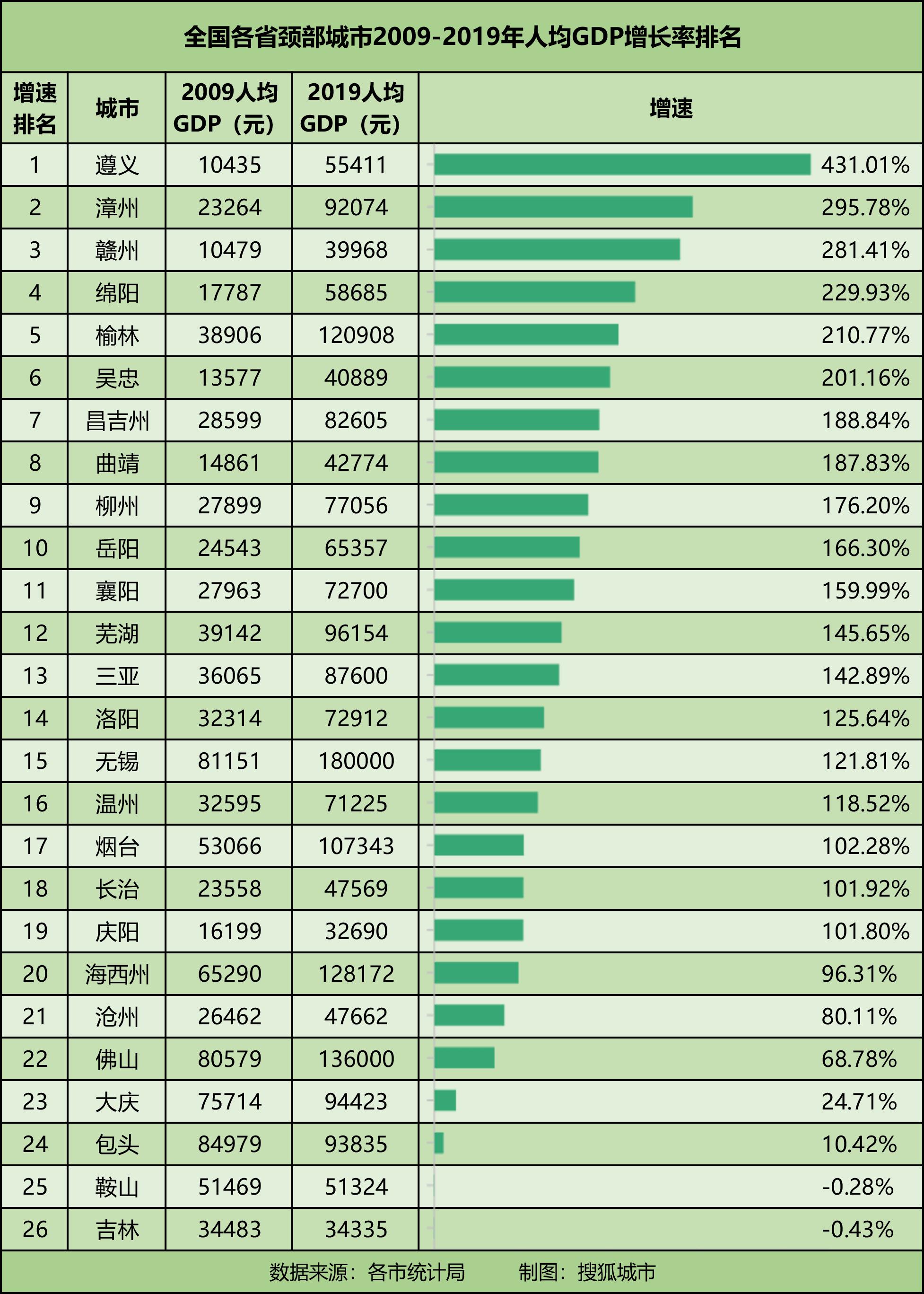 预计贵州遵义2020gdp排名_贵州遵义图片