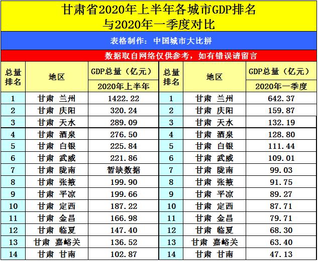辽宁各县区gdp排名2020_2020年度台州各县市区GDP排名揭晓,临海排在