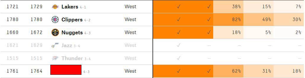 原创             阴谋论破碎!两美媒对湖火晋级存分歧,专家:湖人54%概率入西决