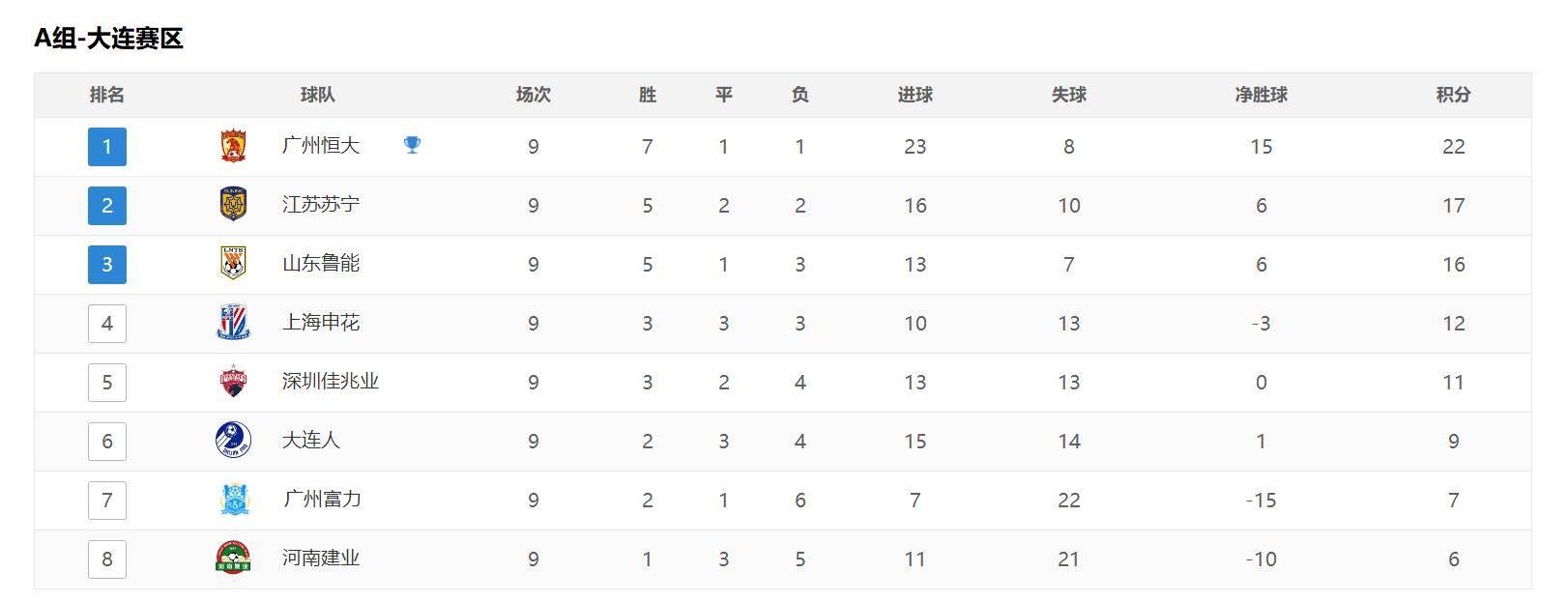原创             中超最新积分榜:恒大获胜领先苏宁5分,下一轮A组前六迎决战