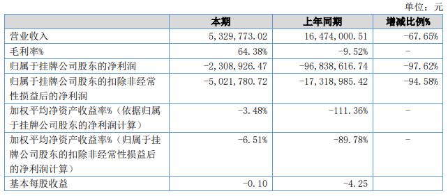 净利润暴跌1475.03%,深圳上市大卖已连亏3年……