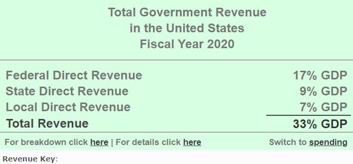 2020财政收入gdp占比_人大重阳金融研究院 十五张图和两张表格,看懂2017年财政预算和执行