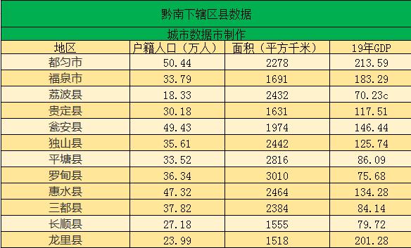 贵州县人口排名_贵州各市州常住人口排名 贵阳仅排第三,第一竟是