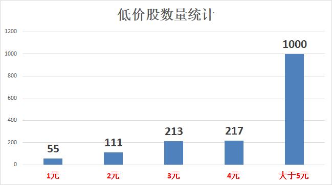 中国股市:绩优低价股名单,5元以下的数量高达600多家