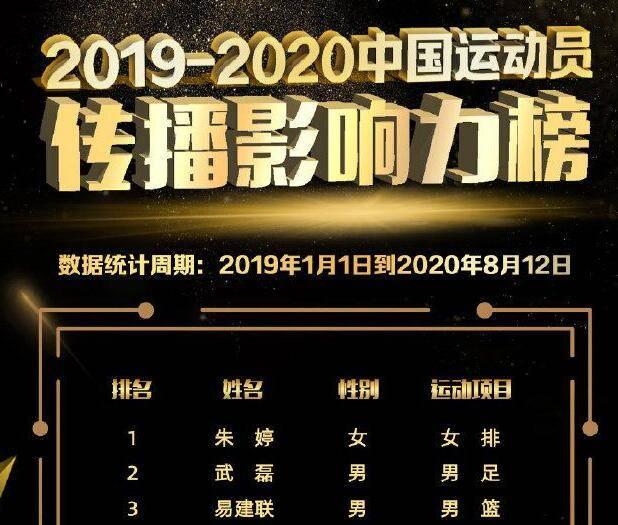 中国运动员传播影响力榜发布 朱婷夺榜首武磊第二