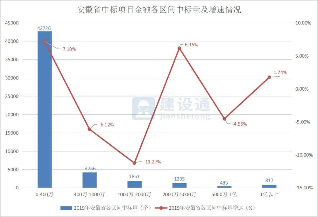 2019年安徽省建筑企业大数据分析