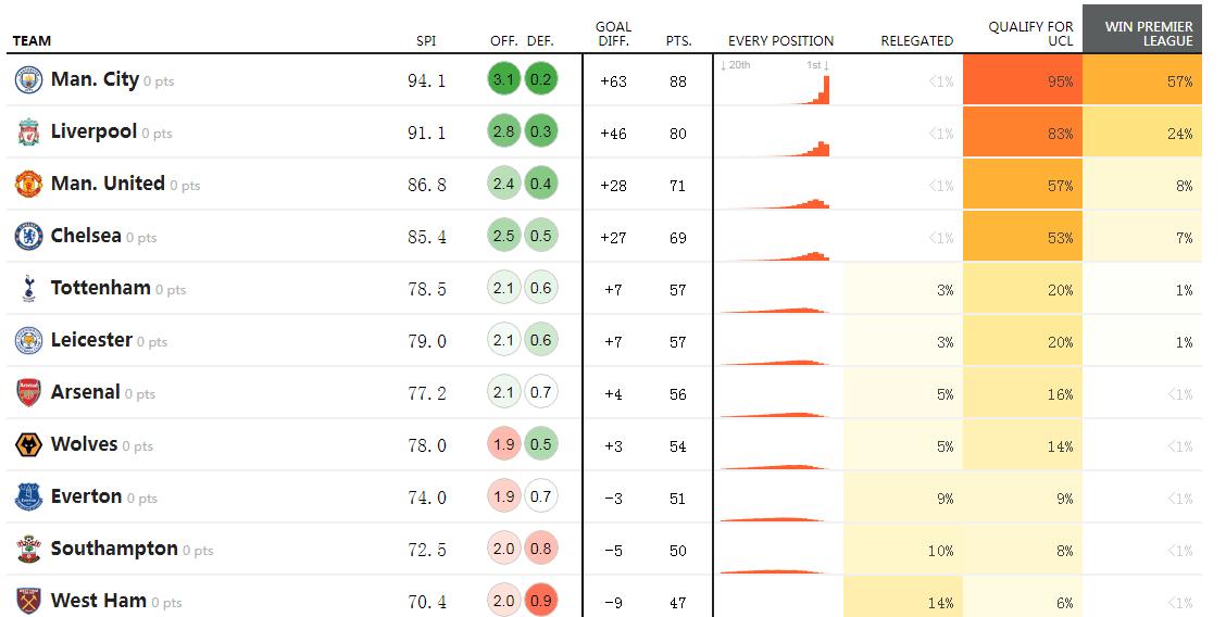曼城居首位 赤军仅24%概率
