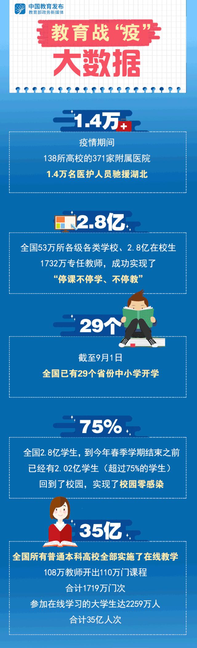 原创             一周教育圈 | 全国热烈庆祝教师节;搜狐养育大会启动;教育战疫大数据公布