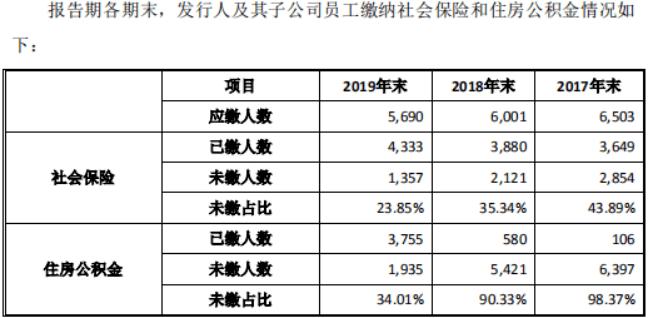 南山智尚欠缴大量社保与公积金,北京子公司因此被法院裁定执行