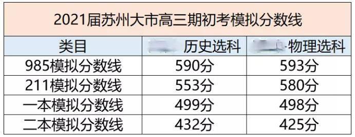 快看一眼!南京和苏州 HIGH 30零模量测试结果总结 苏州大学录取结果