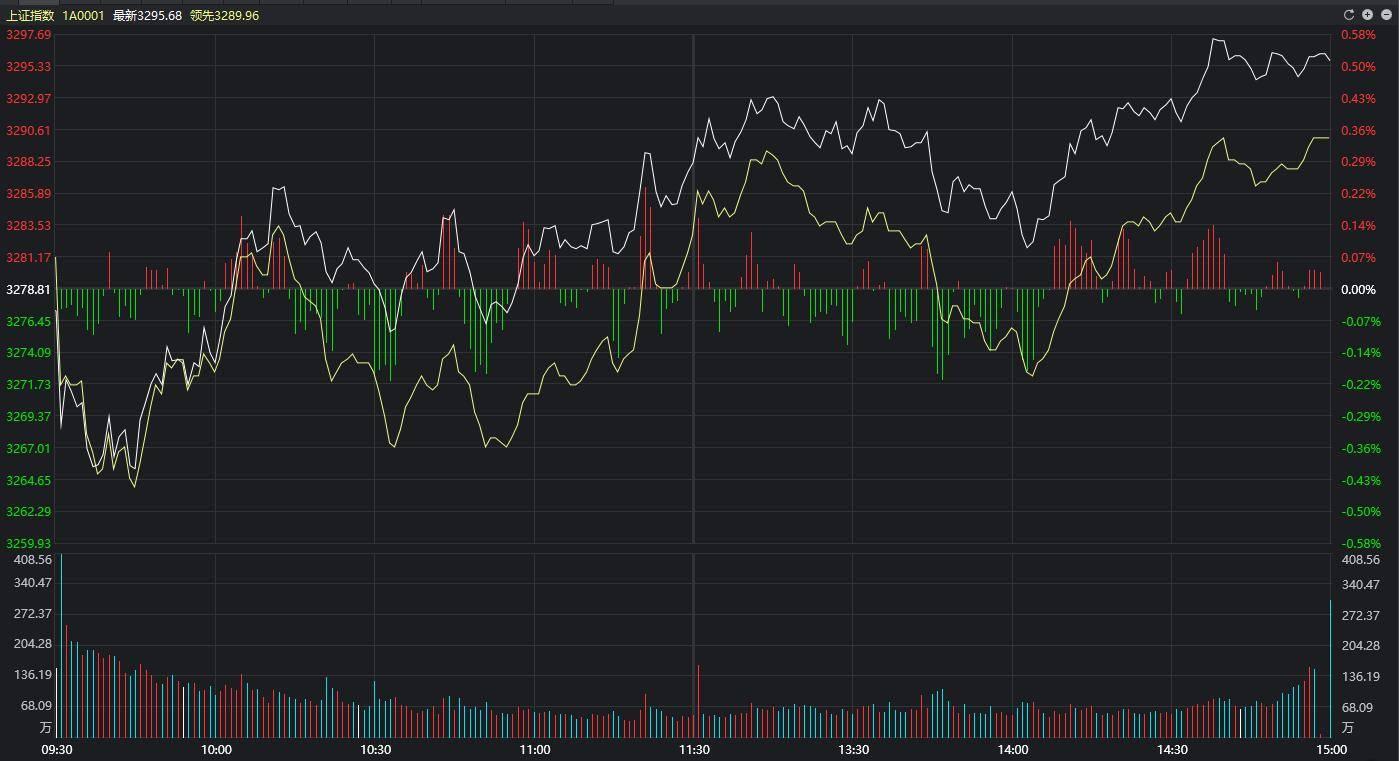 A股大盘指数今日走势:A股表现不错 三大指数全部收红