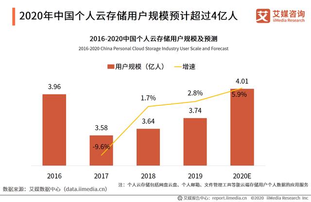 """原创             网盘行业12年玩成了""""信条"""""""