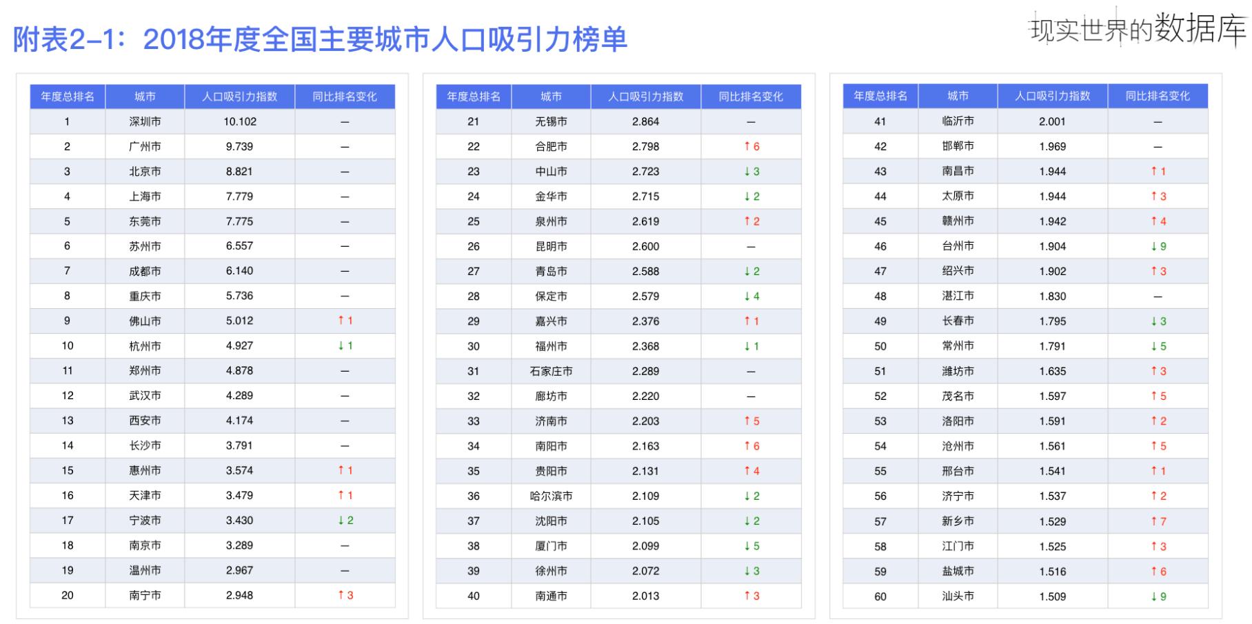 全国城市人口排行榜前20名_名表排行榜前20名图片