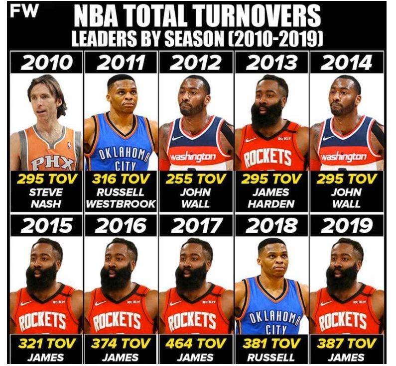 NBA联盟过去十年失误榜排行:纳什一次,沃尔威少两次,那哈登呢