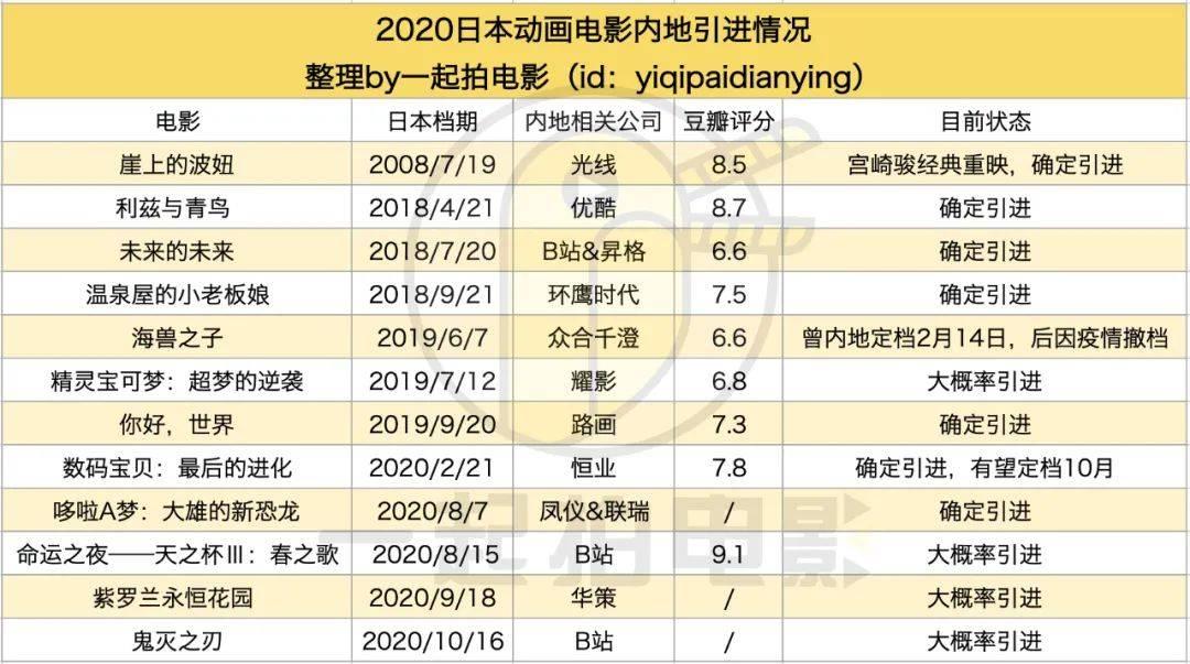 《哆啦A梦》《数码宝贝》即将定档,还有10多部日本动画在排队
