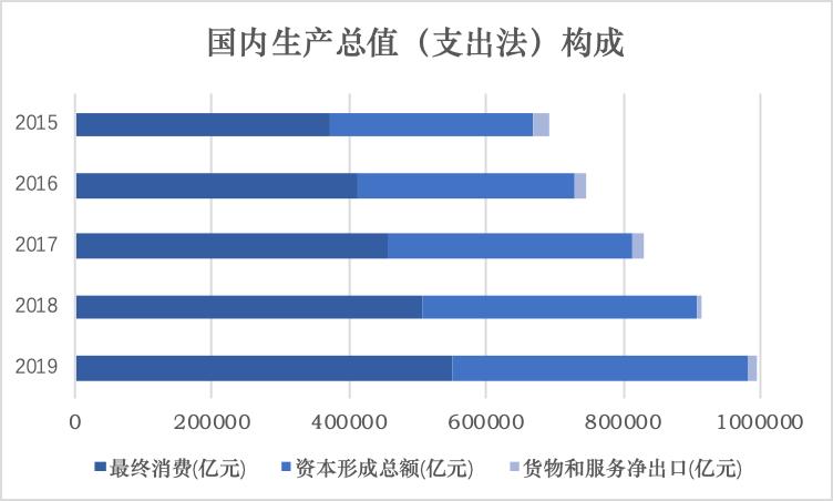 沙特GDP第三产业比例_河南省统计网
