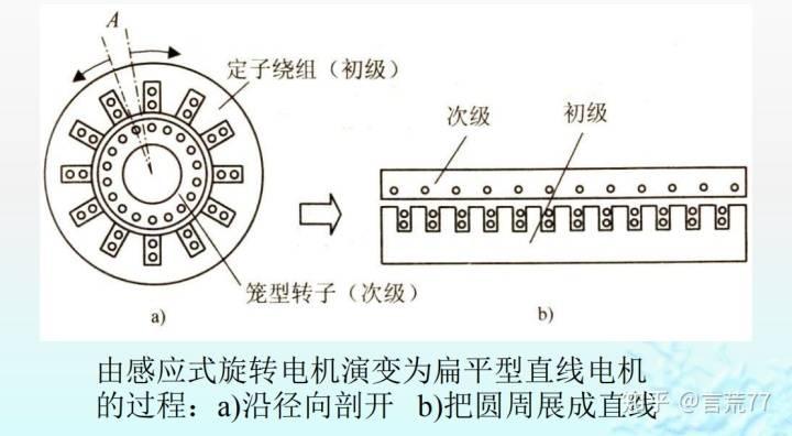 直线电机的结构和原理