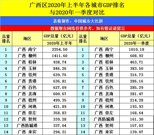 柳州gdp一年多少_重磅消息 柳州哪个区最有钱 第一名说出来吓死你