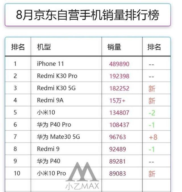 iPhone 11再获销量冠军,华为P40未进前五,小米表现力压华为