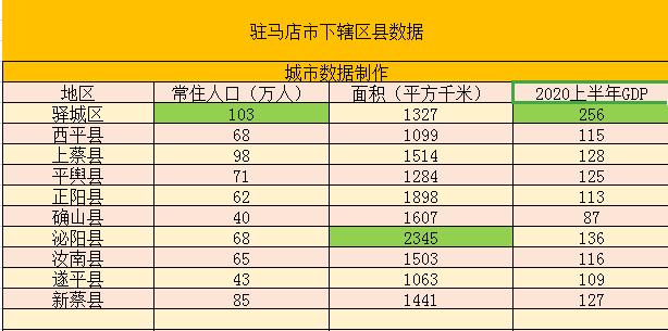 驻马店多少人口_河南人口统计出炉,人最多的城市竟不是郑州.....