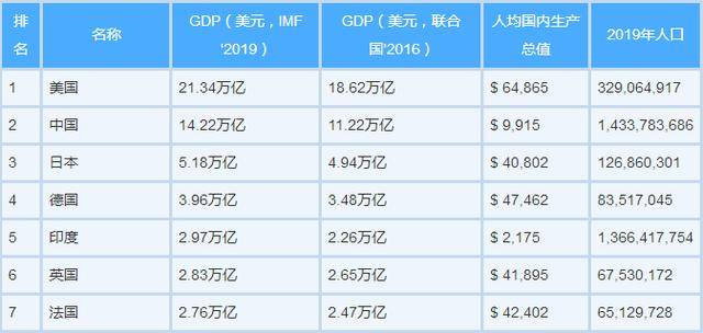 gdp排名2019世界排名_2019世界各国gdp排名