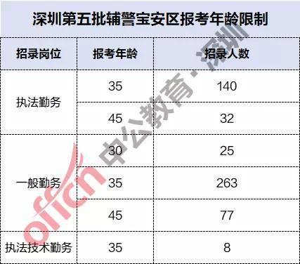 深圳辅警宝安区比赛超过96VR!考生:我太南了!