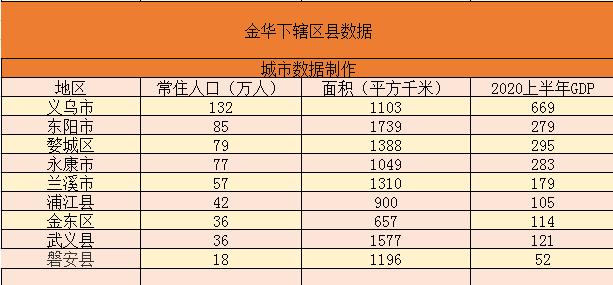 义乌市经济总量2020_义乌市经济开发区学校