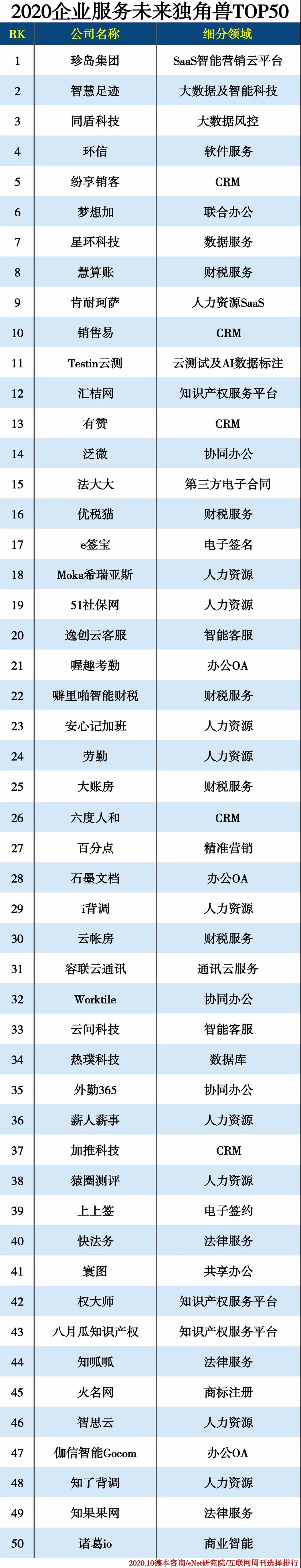 """""""企业服务未来独角兽TOP50""""曝光,云测试、CRM等赛道头部厂商首度集结"""