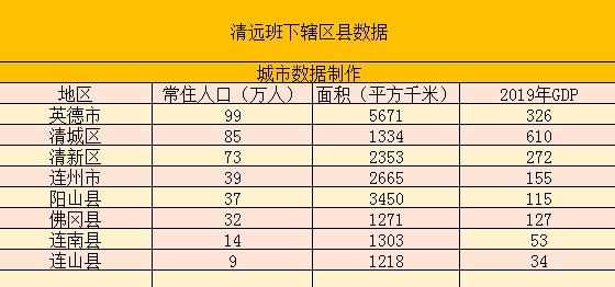 清远经济总量排名_清远麻鸡图片