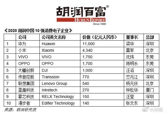 【2020胡润中国10强消费电子企业发布:华为成中国最值钱消费电子企业】