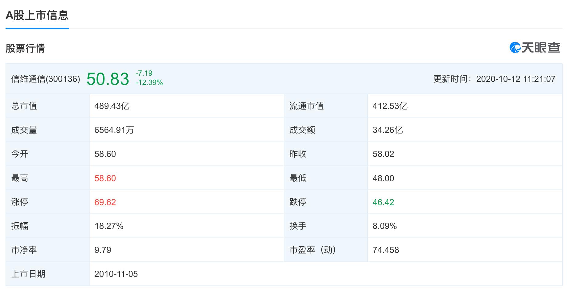 【信维通信跳水跌近17%,消息称其被苹果剔除产业链】