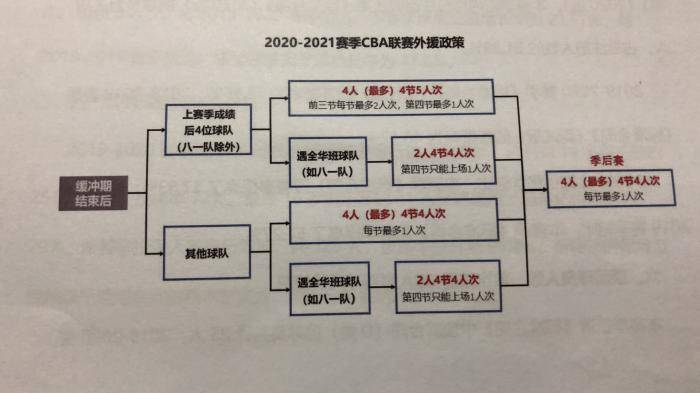 CBA首次允许赛季中期球员转会 中国篮球改革步伐未放缓