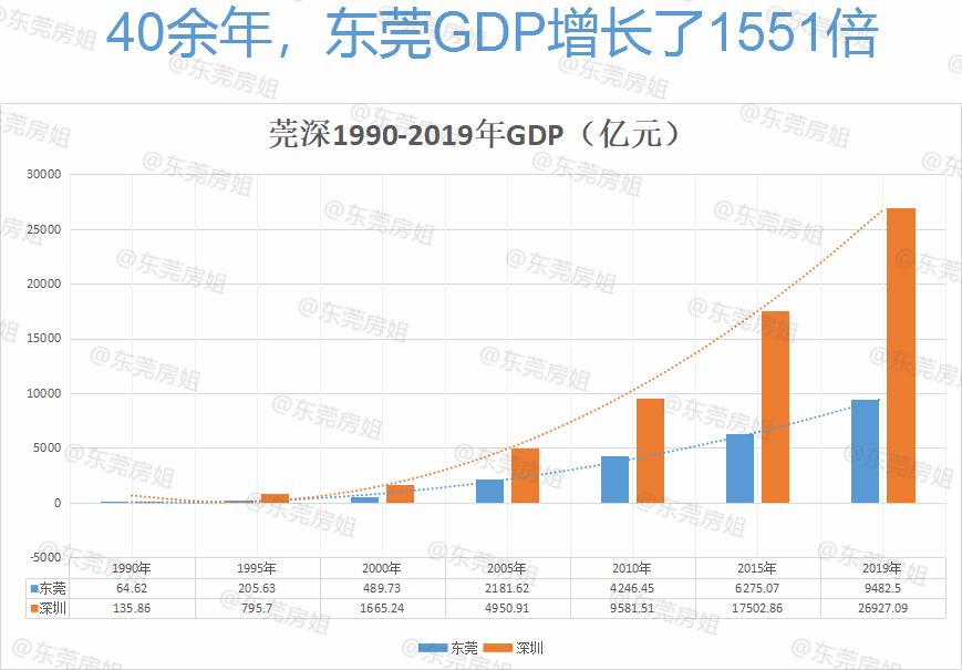 东莞gdp增长_2020东莞32个镇区gdp