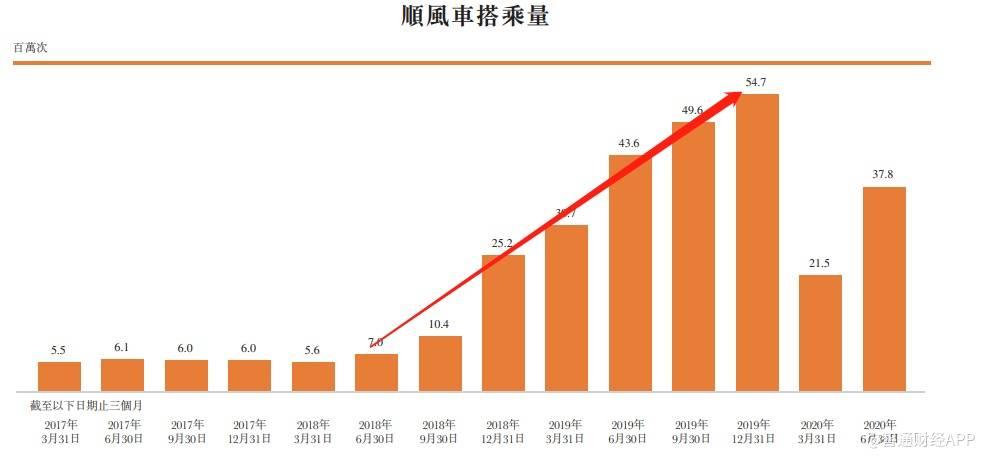 嘀嗒出行资源积累提升核心竞争力,领跑中国共享出行第一股