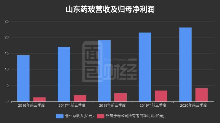 【财报智读】山东药玻:第三季度归母净利润同比增长23.16%