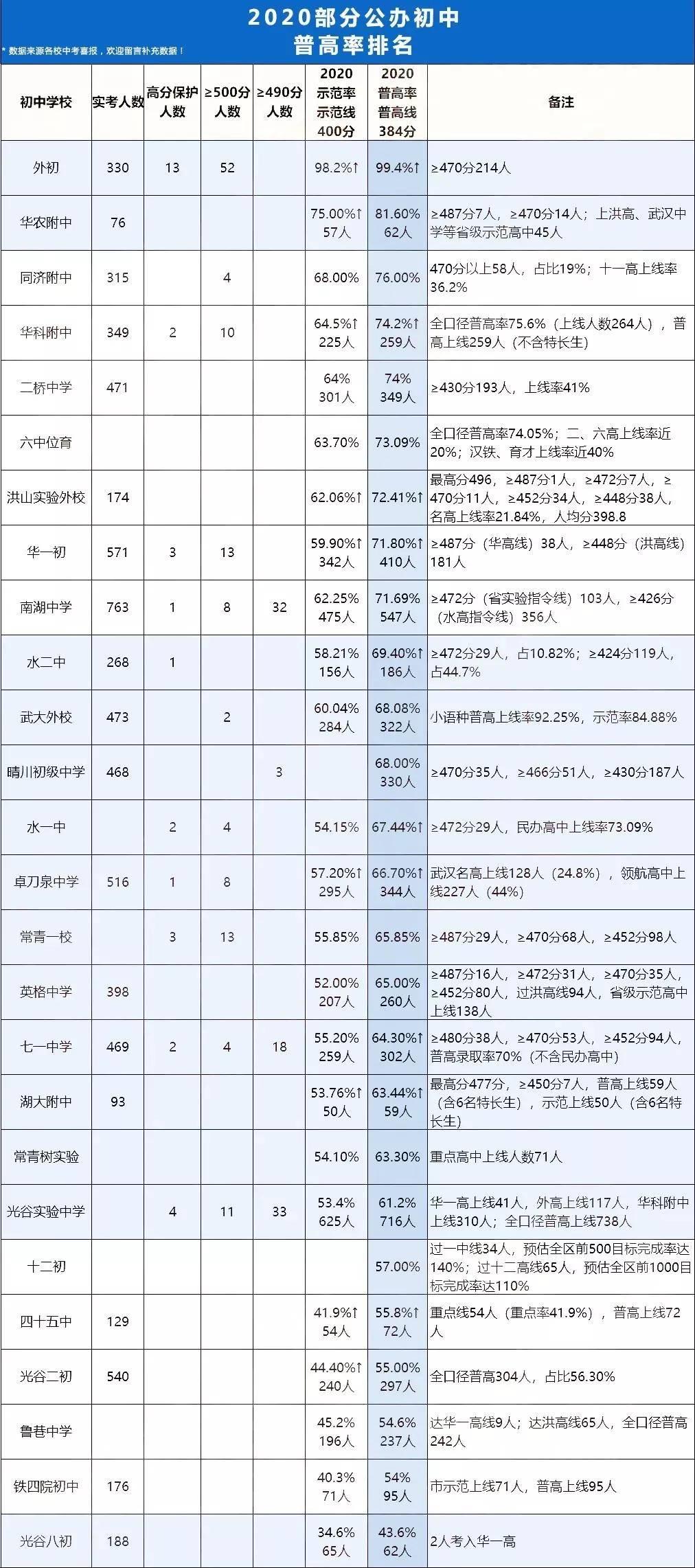 武汉市2020年中考第_武汉这个区2020普高率仅38%!2021考上普高机会还大吗