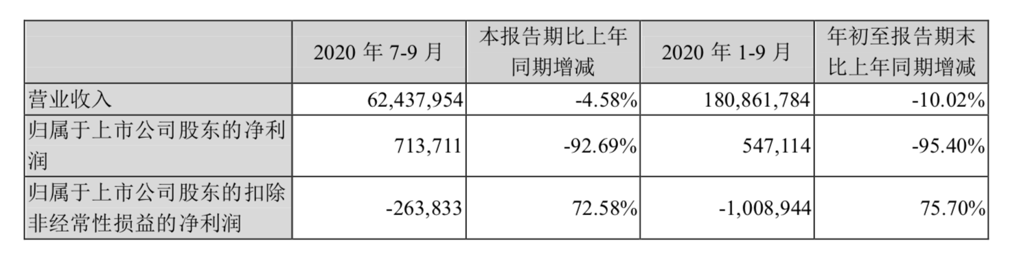苏宁易购Q3盈利7.14亿元 1-9月线上商品交易规模达2025.52亿元