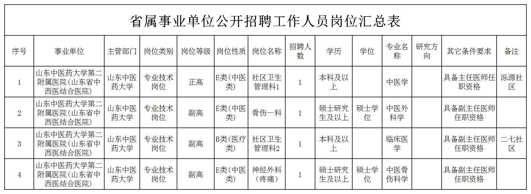 2020山东中医药大学第二附属医院招聘4人