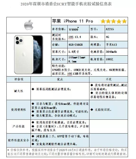 2020年ICRT智能手机比较试验:这几款国产手机获五星