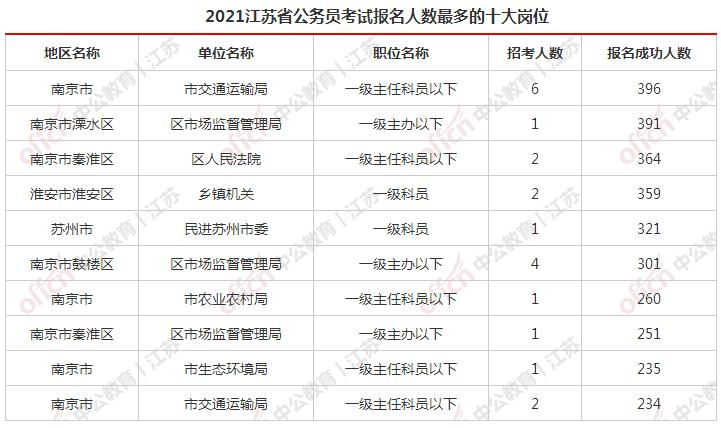 江苏人口2021总人数_2021江苏省考报名结束 预计最终报名人数将突破40万人